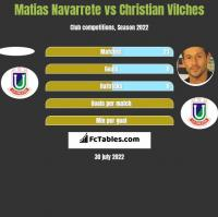 Matias Navarrete vs Christian Vilches h2h player stats