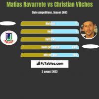 Matias Navarrete vs Christian Vilches h2h player stats