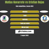 Matias Navarrete vs Cristian Rojas h2h player stats