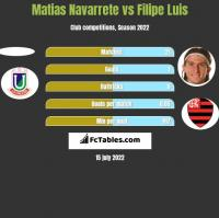 Matias Navarrete vs Filipe Luis h2h player stats