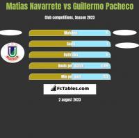 Matias Navarrete vs Guillermo Pacheco h2h player stats