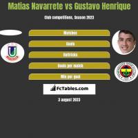 Matias Navarrete vs Gustavo Henrique h2h player stats