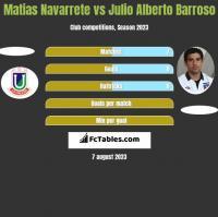 Matias Navarrete vs Julio Alberto Barroso h2h player stats