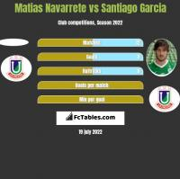 Matias Navarrete vs Santiago Garcia h2h player stats