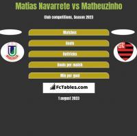 Matias Navarrete vs Matheuzinho h2h player stats