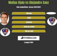 Matias Ojala vs Alejandro Sanz h2h player stats