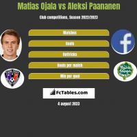 Matias Ojala vs Aleksi Paananen h2h player stats