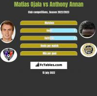 Matias Ojala vs Anthony Annan h2h player stats