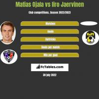 Matias Ojala vs Iiro Jaervinen h2h player stats