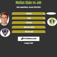 Matias Ojala vs Jair h2h player stats