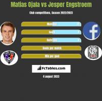 Matias Ojala vs Jesper Engstroem h2h player stats
