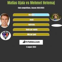 Matias Ojala vs Mehmet Hetemaj h2h player stats
