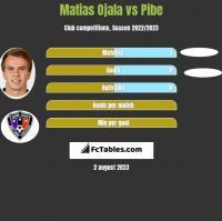 Matias Ojala vs Pibe h2h player stats