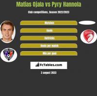 Matias Ojala vs Pyry Hannola h2h player stats