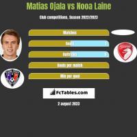 Matias Ojala vs Nooa Laine h2h player stats