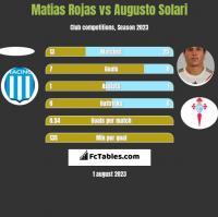 Matias Rojas vs Augusto Solari h2h player stats