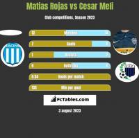 Matias Rojas vs Cesar Meli h2h player stats