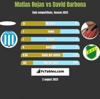 Matias Rojas vs David Barbona h2h player stats