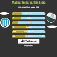 Matias Rojas vs Erik Lima h2h player stats