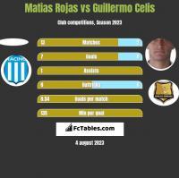 Matias Rojas vs Guillermo Celis h2h player stats