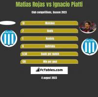 Matias Rojas vs Ignacio Piatti h2h player stats