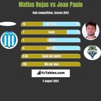 Matias Rojas vs Joao Paulo h2h player stats