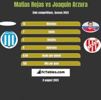 Matias Rojas vs Joaquin Arzura h2h player stats