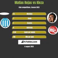Matias Rojas vs Kieza h2h player stats