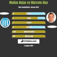 Matias Rojas vs Marcelo Diaz h2h player stats