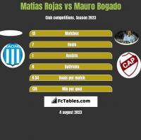 Matias Rojas vs Mauro Bogado h2h player stats