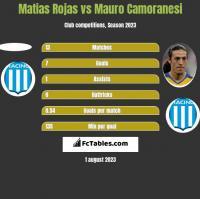 Matias Rojas vs Mauro Camoranesi h2h player stats