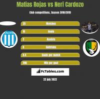 Matias Rojas vs Neri Cardozo h2h player stats