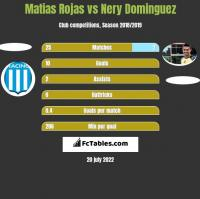 Matias Rojas vs Nery Dominguez h2h player stats