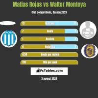 Matias Rojas vs Walter Montoya h2h player stats