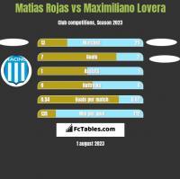 Matias Rojas vs Maximiliano Lovera h2h player stats