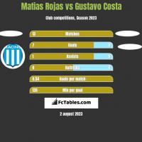 Matias Rojas vs Gustavo Costa h2h player stats
