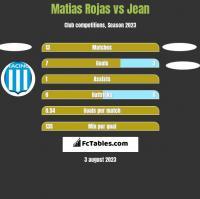 Matias Rojas vs Jean h2h player stats