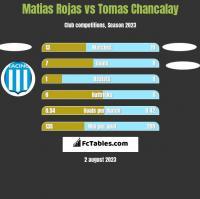 Matias Rojas vs Tomas Chancalay h2h player stats