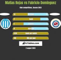 Matias Rojas vs Fabricio Dominguez h2h player stats