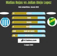 Matias Rojas vs Julian Alejo Lopez h2h player stats
