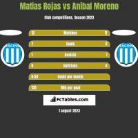 Matias Rojas vs Anibal Moreno h2h player stats