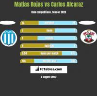 Matias Rojas vs Carlos Alcaraz h2h player stats