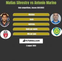 Matias Silvestre vs Antonio Marino h2h player stats