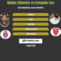 Matias Silvestre vs Armando Izzo h2h player stats