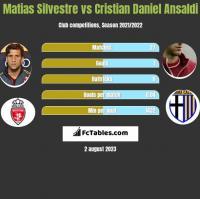 Matias Silvestre vs Cristian Ansaldi h2h player stats