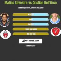 Matias Silvestre vs Cristian Dell'Orco h2h player stats