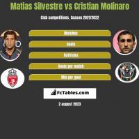 Matias Silvestre vs Cristian Molinaro h2h player stats
