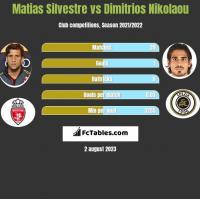 Matias Silvestre vs Dimitrios Nikolaou h2h player stats
