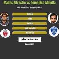 Matias Silvestre vs Domenico Maietta h2h player stats