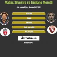 Matias Silvestre vs Emiliano Moretti h2h player stats
